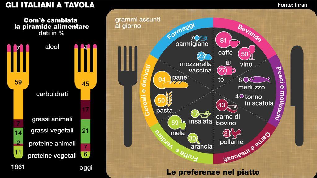 Indagine Inran Sulle Abitudini Alimentari Degli Italiani Dieta Nutrizione Benessere Salute Dr Loreto Nemi Dietista Nutrizionista Roma