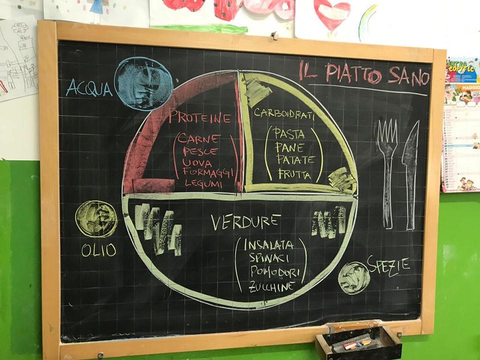 Report Progetto Di Educazione Alimentare Dieta Nutrizione Benessere Salute Dr Loreto Nemi Dietista Nutrizionista Roma